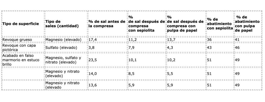 45.2 MÁS INFORMACIÓN - COMPRESAS: SEPIOLITA O ARBOCEL?